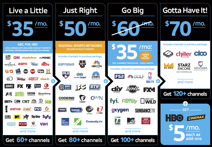 DTV Now channels