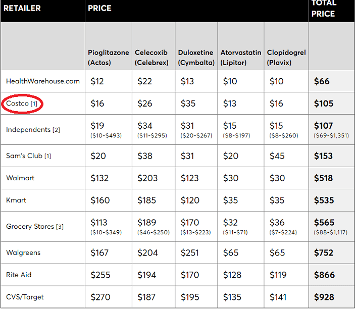 Consumer Reports pharmacy pricing